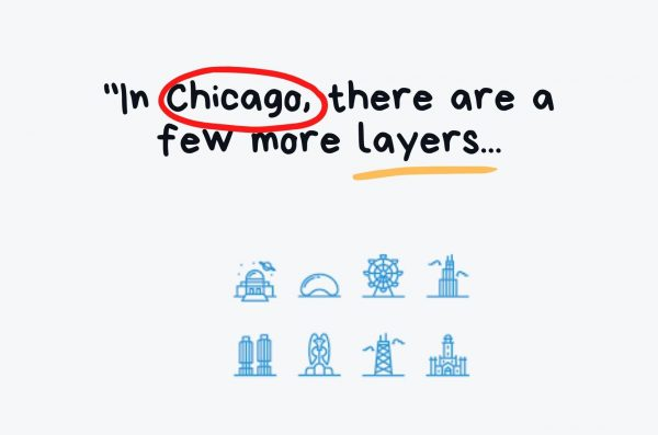 Icons of famous Chicago sites accompany the text: In Chicago, there are a few more layers